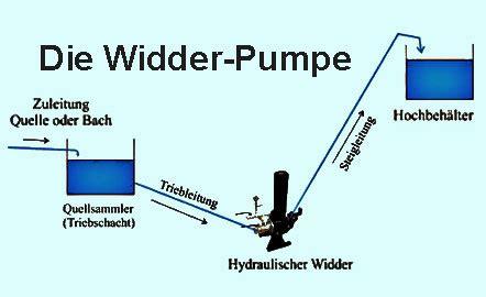 Wasserpumpen Ohne Strom by Hydraulischer Widder Der Einbau Der Wasserpumpe