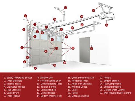 Garage Door Key Lock Mechanism by Garage Door Lock Mechanism Diagram Wageuzi