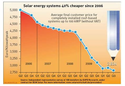 pv cost per watt astonishingly low distributed solar pv prices from german
