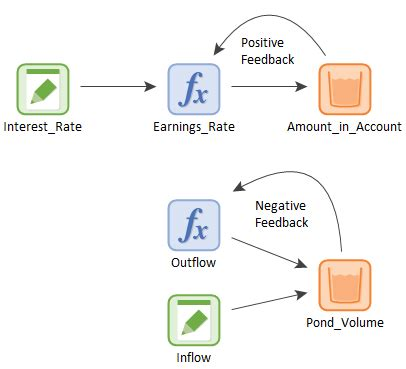 positive feedback loop examples images resume cover