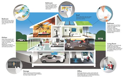 tech home home of the future life in 2027