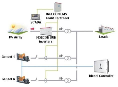 diesel generator wiring diagram