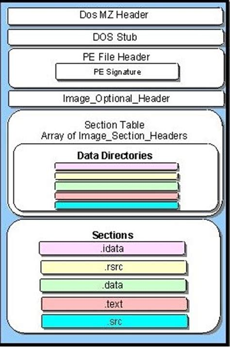 file layout header app engine program malware researcher s handbook demystifying pe file