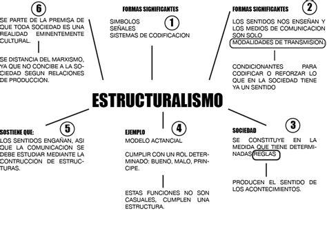 galton imagenes mentales psico locos mapa conceptual estructuralismo