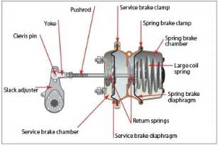 Air Brake Actuation Systems What Is Difference Between Brake Actuator And Brake