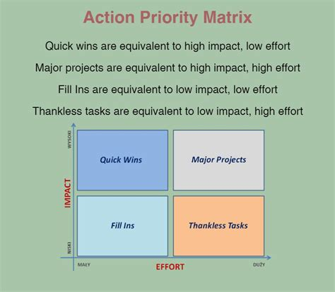 beaufiful priority matrix template pictures gt gt eisenhower