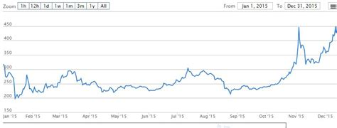 bitcoin year chart not so fast bitcoin price must reach 500 000 to beat