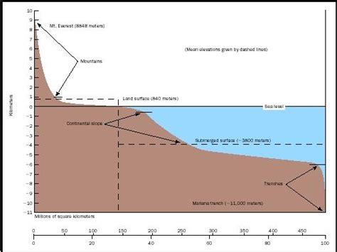 cross section geography definition nadmorska visina zabavni park matlend