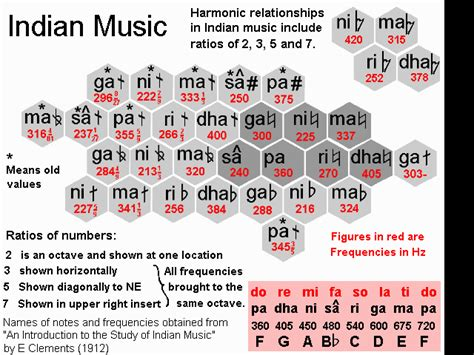 a pattern of notes used in indian music harmonics theory cycles in many things