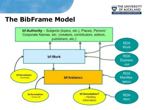 catalogue bibframe linked data