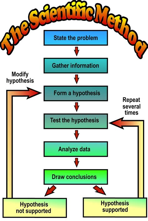 scientific method diagram scientific inquiry applied behavioral strategies