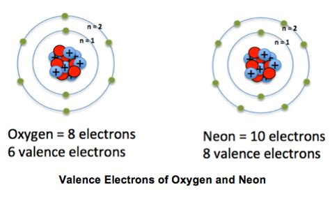 Define Valance Electrons valence electrons definition