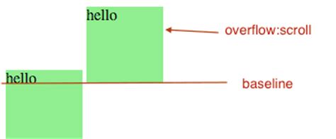div style overflow css inline block and baseline alignment infoheap