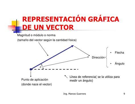 imagenes de vectores fisica vectores en una y dos dimensiones nivel oa modo de