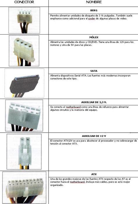 gabinete y fuente de poder funcion sistemas y mantenimiento de pc arquitectura de hardware