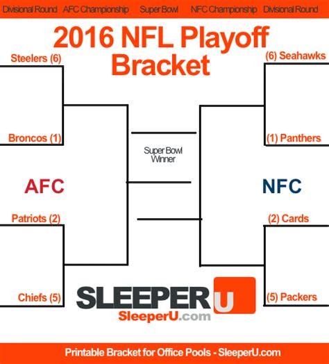 Nfl Playoff Sleepers by Printable 2016 Nfl Playoff Bracket After Card