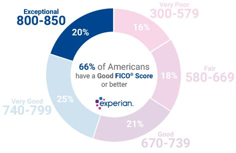 800 credit score: is it good or bad?