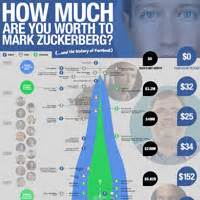 how much are you worth to mark zuckerberg