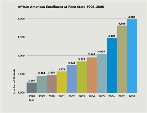 Penn State World Cus Mba Acceptance Rate by Enrollment Fall 2008 Penn State