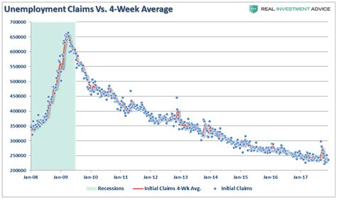 jobless claims no risk of recession economic crisis report