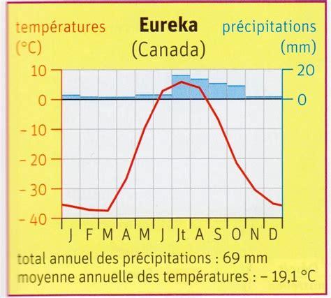diagramme ombrothermique climat equatorial les climats classe de cm1 cm2