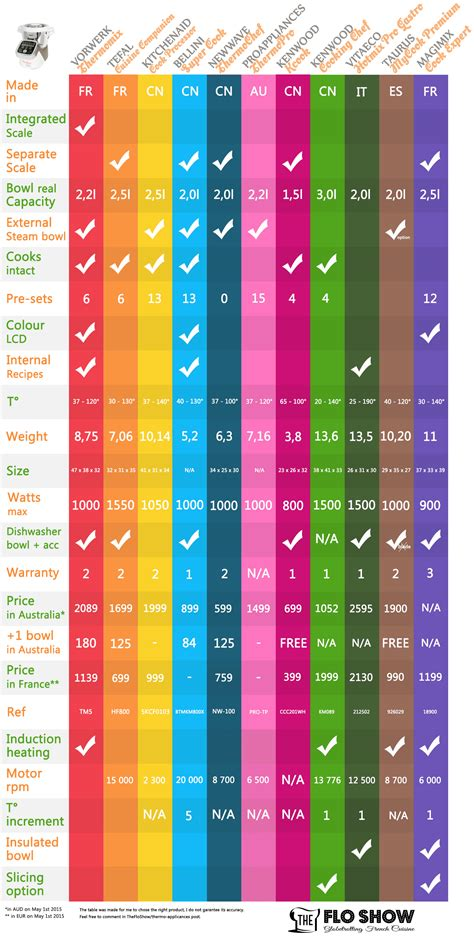 compare thermo mixers  thermo appliances   thermomix kenwood kitchenaid tefal