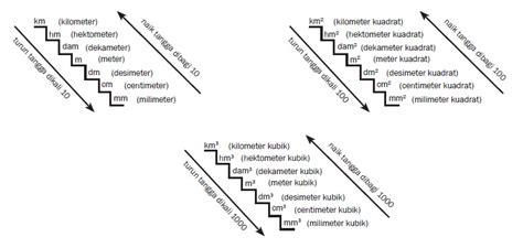 konversi jarak tangga konversi satuan fisika zone