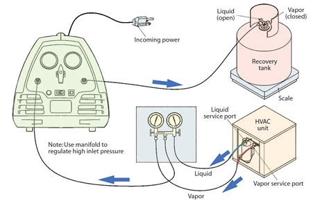 What Is A Refrigerant Recovery Machine by Service Clinic Effective Refrigerant Recovery Techniques