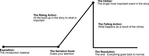 haircut short story plot al hosn science school today is sunday 21 april 2013