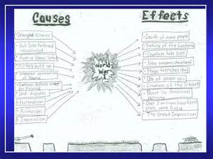Causes And Effects Of World War 1 Essay by Sbs Thinking Maps Westminster Schools Wiki