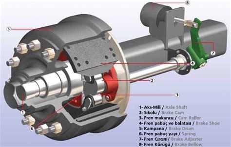 Adjusting Air Brake System Slack Adjusters