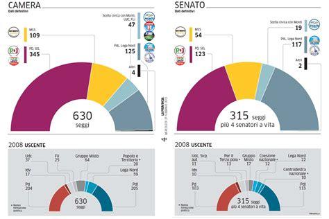 ministero interno elezioni ministero dell interno elezioni