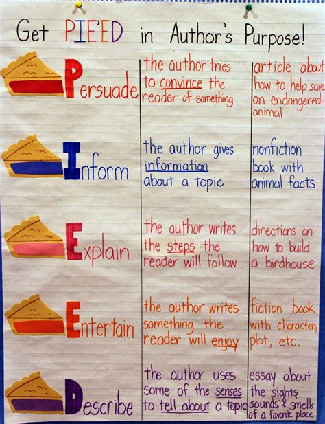 a s purpose author iheartliteracy anchor charts author s purpose