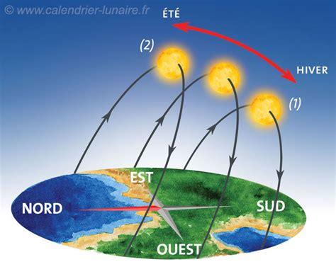 Calendrier Lunaire Nord De La Lune Montante Et Descendante