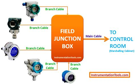 instrumentation junction box wiring diagram wiring