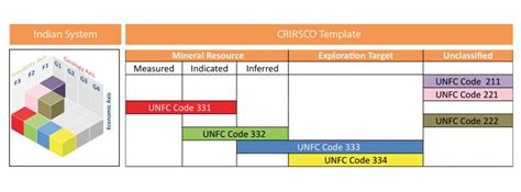 resource mapping template mapping the indian resource classification system with crirsco