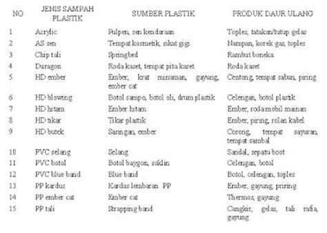 Lemari Plastik Cikarang industri plastik indonesia jenis bahan plastik the