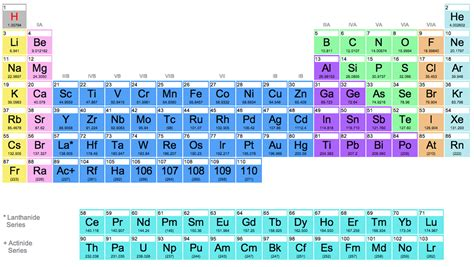 P On Periodic Table by Pic Of A Periodic Table New Calendar Template Site