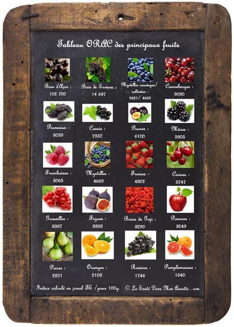 lista alimenti antiossidanti les 20 fruits les plus riches en antioxydants