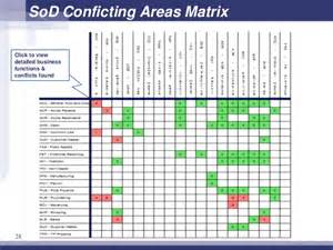 government and sox compliance for erp systems