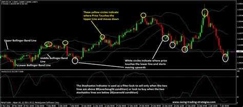 swing trading strategy bollinger bands and stochastic trading strategy trade it