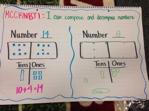 Composing And Decomposing Numbers Worksheet Grade by Composing And Decomposing Numbers Conquering Common