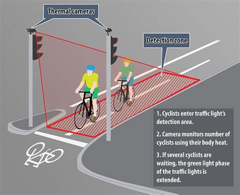 cameras on traffic lights thermal cameras will for waiting cyclists and turn