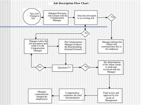flowchart description evaluation
