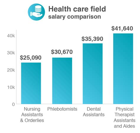 Physical Therapist Aide Salary by Assistant Salary What You Ll Earn On The