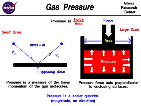 Pressure Gas gas pressure