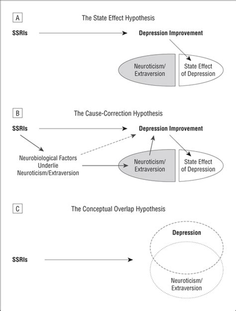 Research Letter Is Neuroticism A Risk Factor For Postpartum Depression Personality Change During Depression Treatmenta Placebo Controlled Trial Depressive Disorders