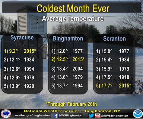 Syracuse Records Coldest Month In Syracuse New York Age Now