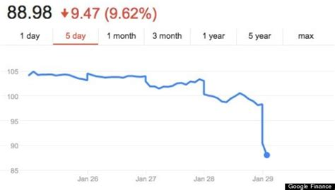 alibaba ipo price why alibaba stock is tanking huffpost