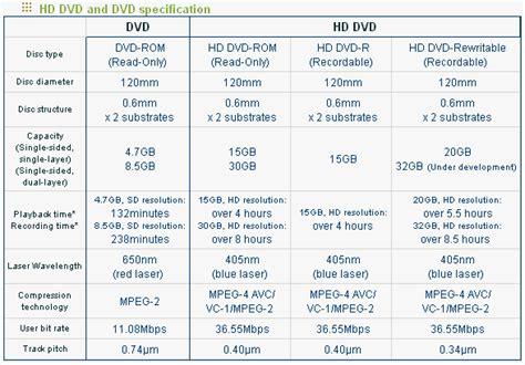 Dvd Format Specification | hd dvd rom nec hr 1100a